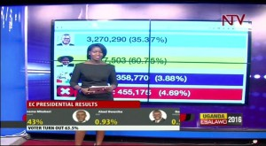 Animated Election Infographics presenting Ugandan Election at NTV Uganda kinglinepress Faridah Nakazibwe 3